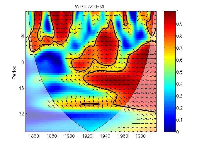 A cross wavelet and wavelet coherence toolbox for MATLAB | National