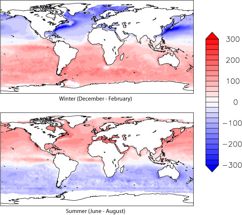 Maps showing the winter and summer net heat fluxes. During the northern winter (Dec - Feb) strong heat loss can be seen in the northern oceans, especially over the western boundary currents, and strong gain in the southern oceans. The situation is reversed in the northern summer months (Jun - Aug) with a heat gain in the northern oceans and heat loss in the southern oceans.