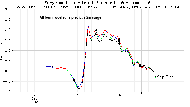 Surge model predicts 2m increase in water level