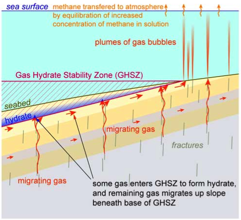 Methane migrating up through the seabed and escaping as plumes of gas bubbles (from Westbrook et al., 2009)