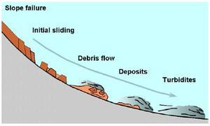 Graphic denoting continental slope failure. From Bryn et al. (2005)