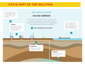 CCS infographic from Shell