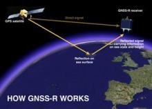 The GNSS-R principle (illustration by Paolo Cipollini from the NOC)