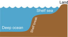 Graphic depicting the shelf sea in relation to the land and the deep ocean