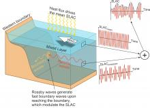 An illustration of sea level annual cycle (SLAC)